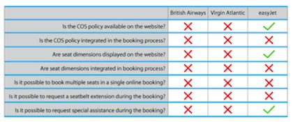 Figure 3 – Booking process comparison (British Airways, easyJet and Virgin Atlantic)
