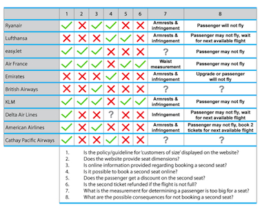 Figure 7 - Airline policy comparison chart (Air France, American Airlines, British Airways, Cathay Pacific Airways, Delta Airlines, easyJet, Emirates, KLM, Lufthansa, and Ryanair)