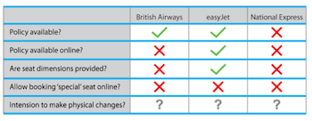 Figure 8 – Case study results (British Airways, easyJet, and National Express)