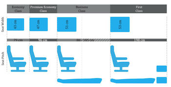 Comparison of seats in varying travel classes (SeatGuru, 2012)