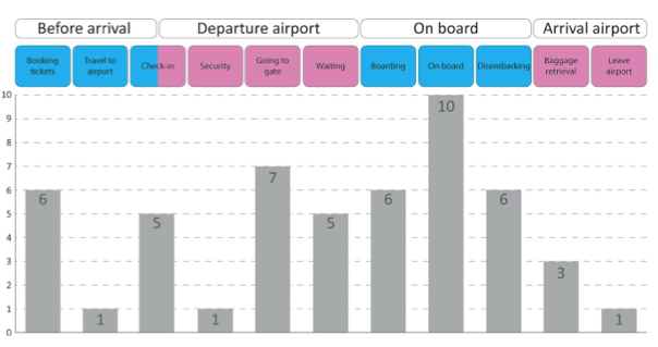 Figure 2 – Levels of difficulty experienced by large passengers at different stages of the flight journey