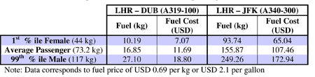 Table 8.6: Fuel consumption attributable to different passengers