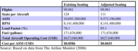 Table 9.1: The impact of seat width on A319