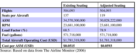 Table 9.2: The impact of seat width on Boeing 737-300