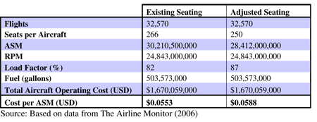 Table 9.3: The impact of seat width on Boeing 777-200