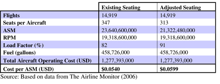 Table 9.4: The impact of seat width on Boeing 747-400