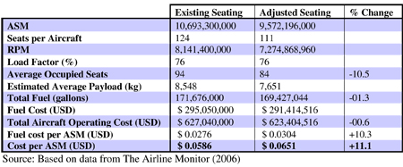 Table 9.5: Revised impact of seat width on Airbus A319