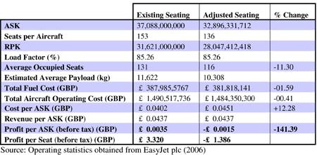 Table 9.6: Impact of seat width minima on EasyJet