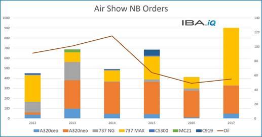Order predictions for Farnborough Airshow 2018 - Aircraft Interiors