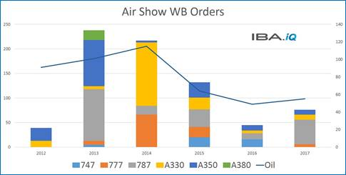 Order predictions for Farnborough Airshow 2018 - Aircraft