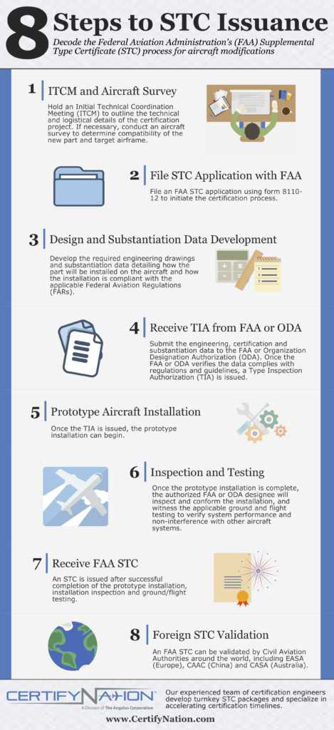 8 Steps to an FAA STC
