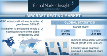The aircraft seating market will continue growing to 2025